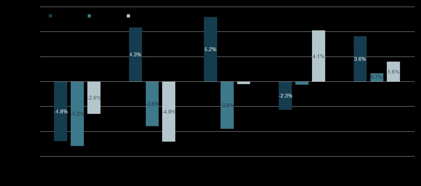 Percentage Change Graph