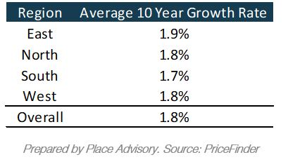 Brisbane Region Average Growth Rate