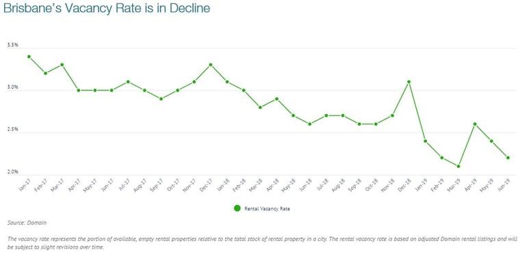 Brisbanes Vacancy Rate