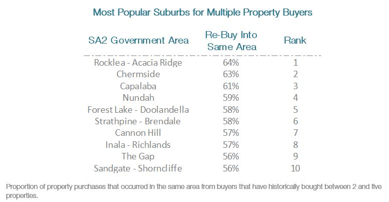 Most Popular Suburbs