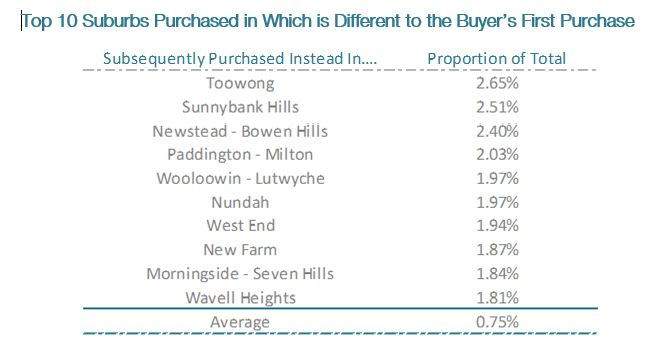 Suburbs Which Attract the Most Buyers From Other Suburbs