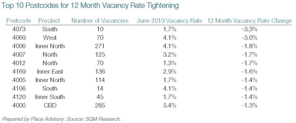 TOp 10 Postcodes Vacancy Rate Change